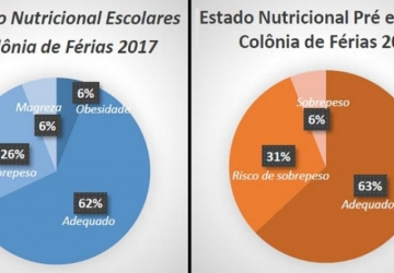 Pesquisa na Colônia de Férias aponta tendência ao excesso de peso